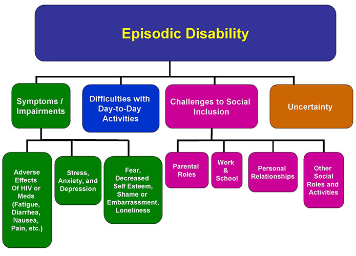 dimensions of disability